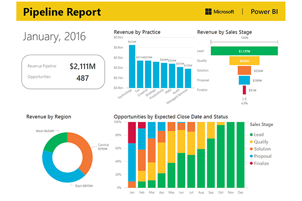 Sales | Microsoft Power BI
