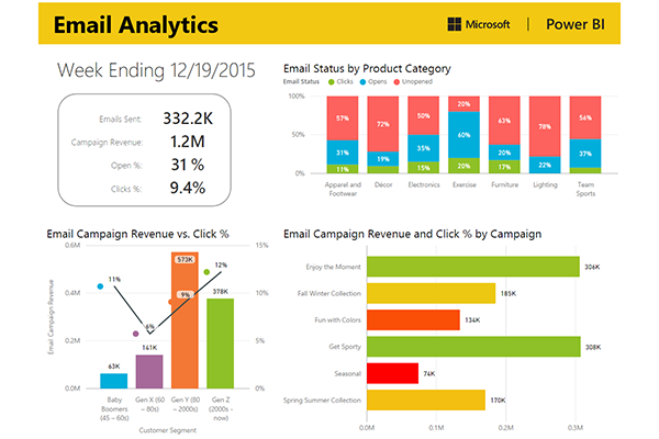 Marketing | Microsoft Power BI