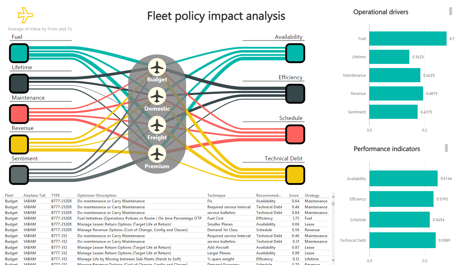 Industry Microsoft Power Bi Electric Car Sankey Diagram Driving Maintenance Planning At A Massive Scale