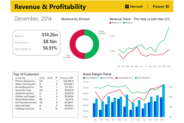 microsoft financial reporting strategy case study