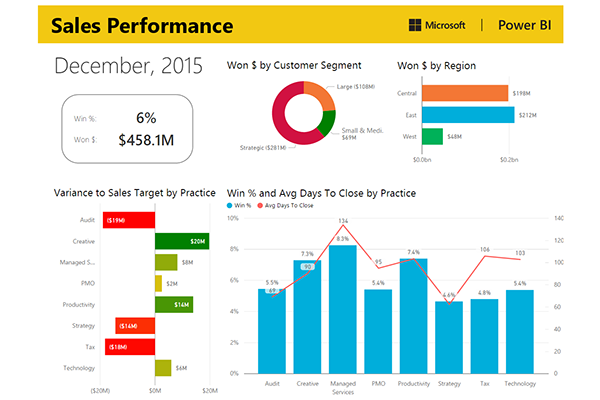 sales microsoft power bi