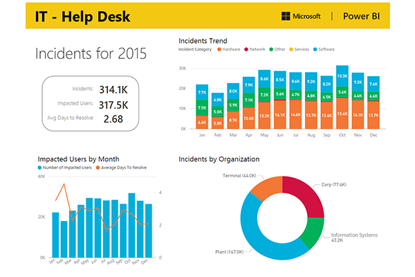 Help Desk Metrics Dashboard Design Ideas