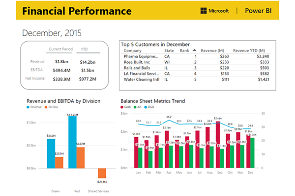 View Report View Report  Income Statement Microsoft
