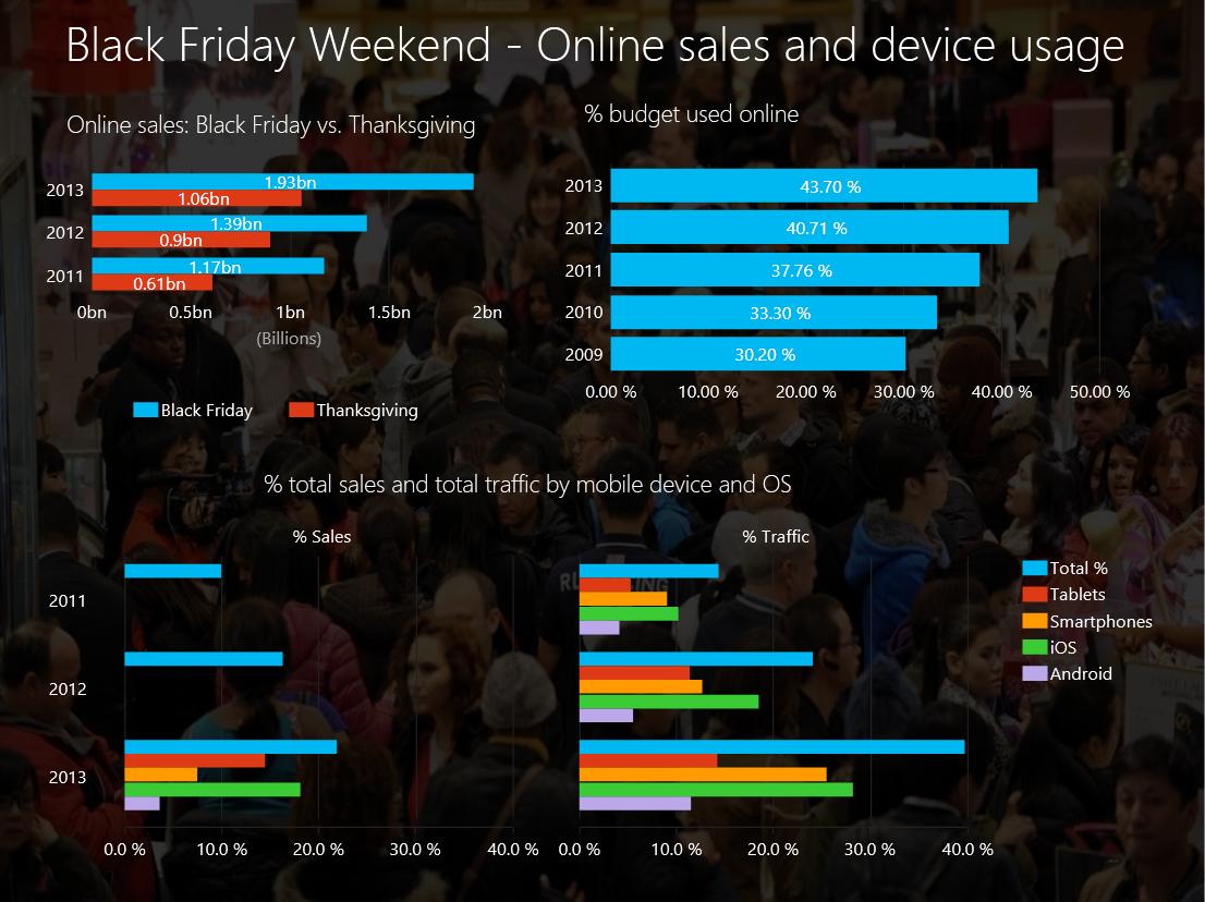 Analyzing Black Friday And Cyber Monday Results With Power Bi Microsoft Power Bi Blog Microsoft Power Bi
