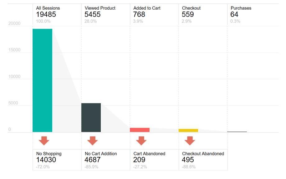 Visual Awesomeness Unlocked Sankey Bar Chart Microsoft Power Bi
