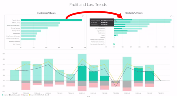power bi and quickbooks online finances made simple microsoft