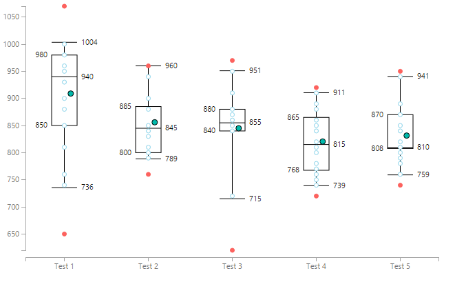 Visual Awesomeness Unlocked Box And Whisker Plots Microsoft