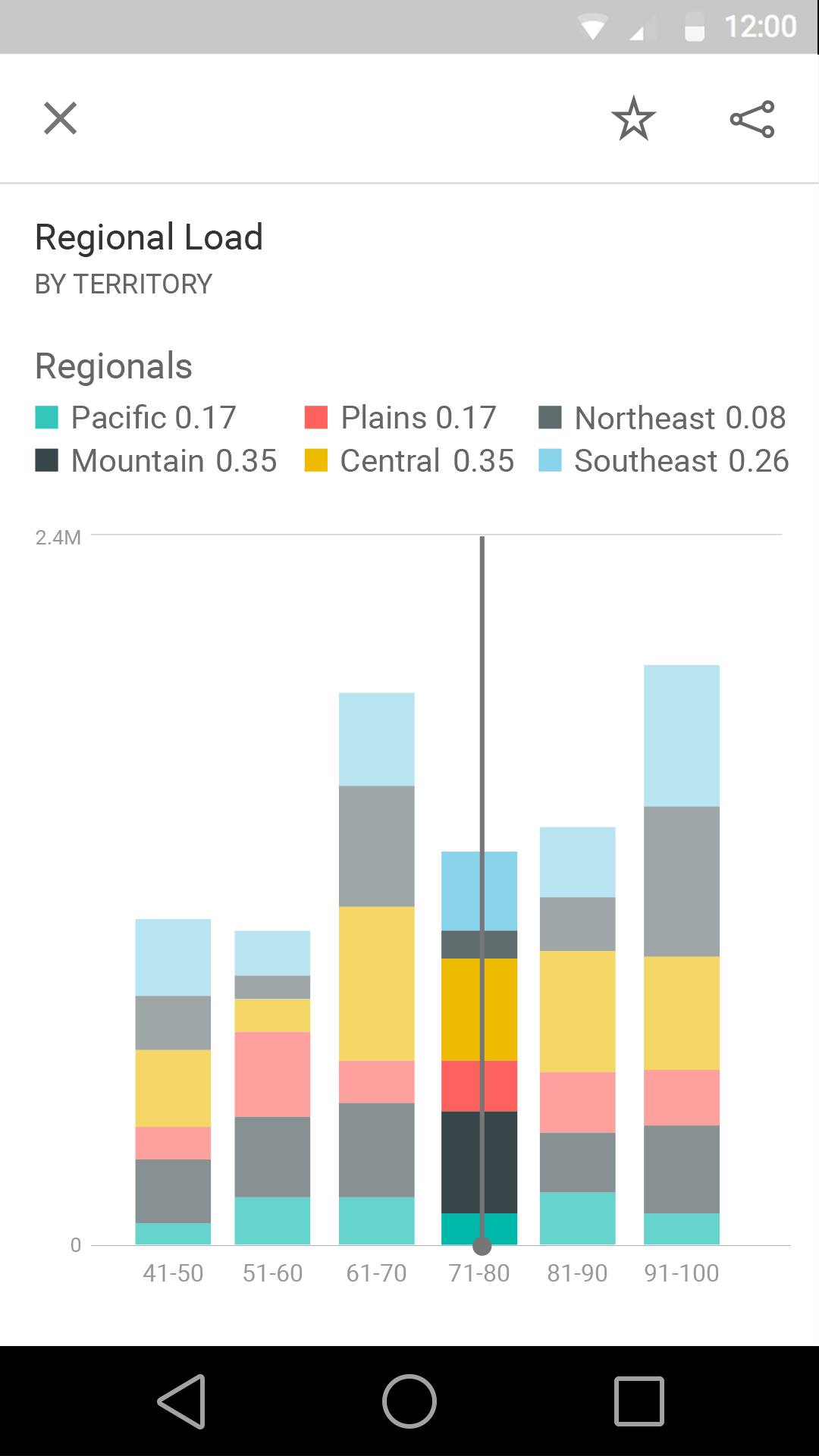 Power bi on the go microsoft power bi blog microsoft power bi for a pie chart tap a slice to see its values or spin the pie to display the values of the segment at the top of the pie nvjuhfo Images