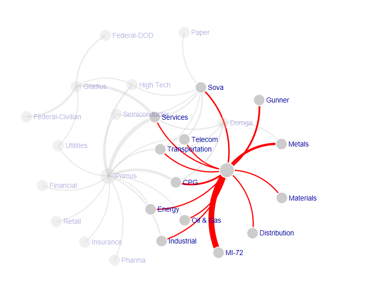 Visual awesomeness unlocked the force directed graph blog do as usual we cant wait to hear your thoughts and your ideas for improvements ccuart Gallery