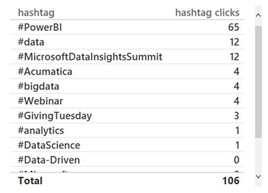 twitter analytics free