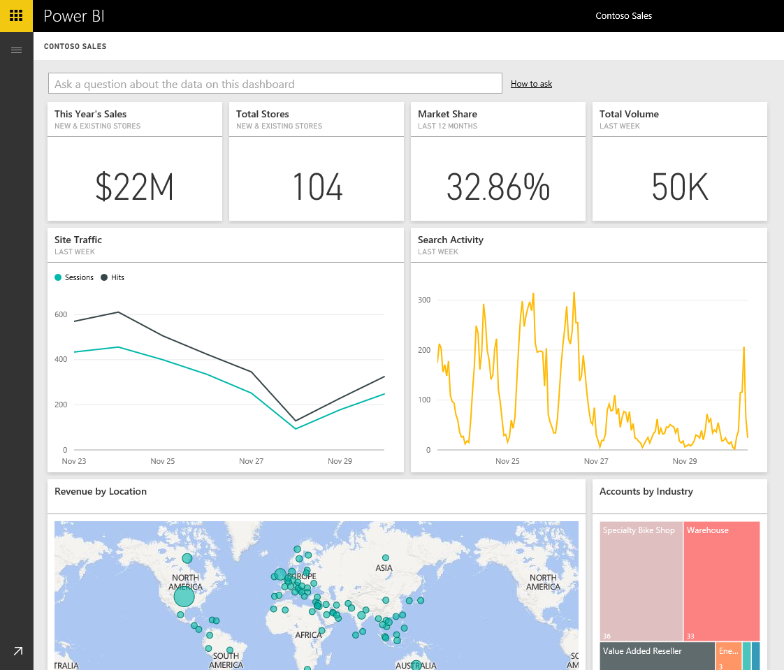 Search Analytics From Bing On Your Power Bi Dashboards Blog
