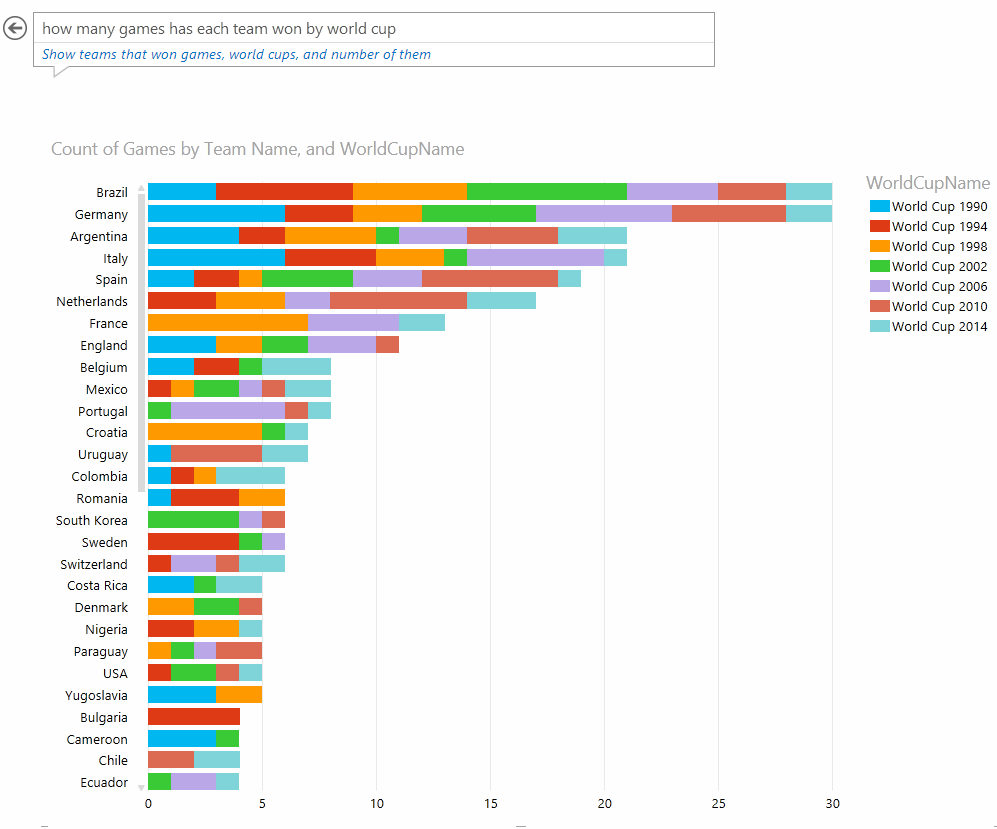 World Cup Comparing Contrast Years Worth Of Data With Natural - Top 20 languages in the world