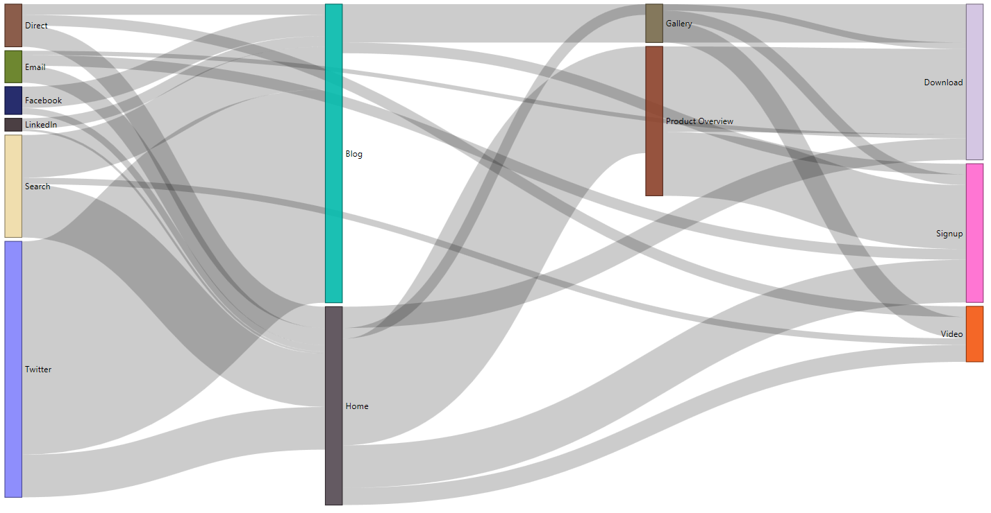Visual Awesomeness Unlocked – Sankey diagram | Microsoft