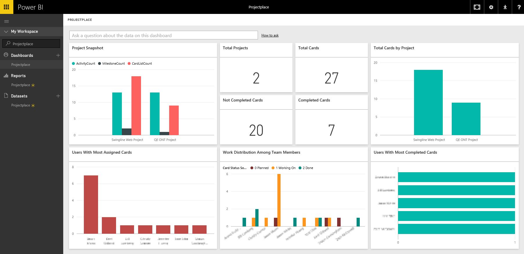 Visualize your Projectplace data in Power BI | Microsoft Power BI