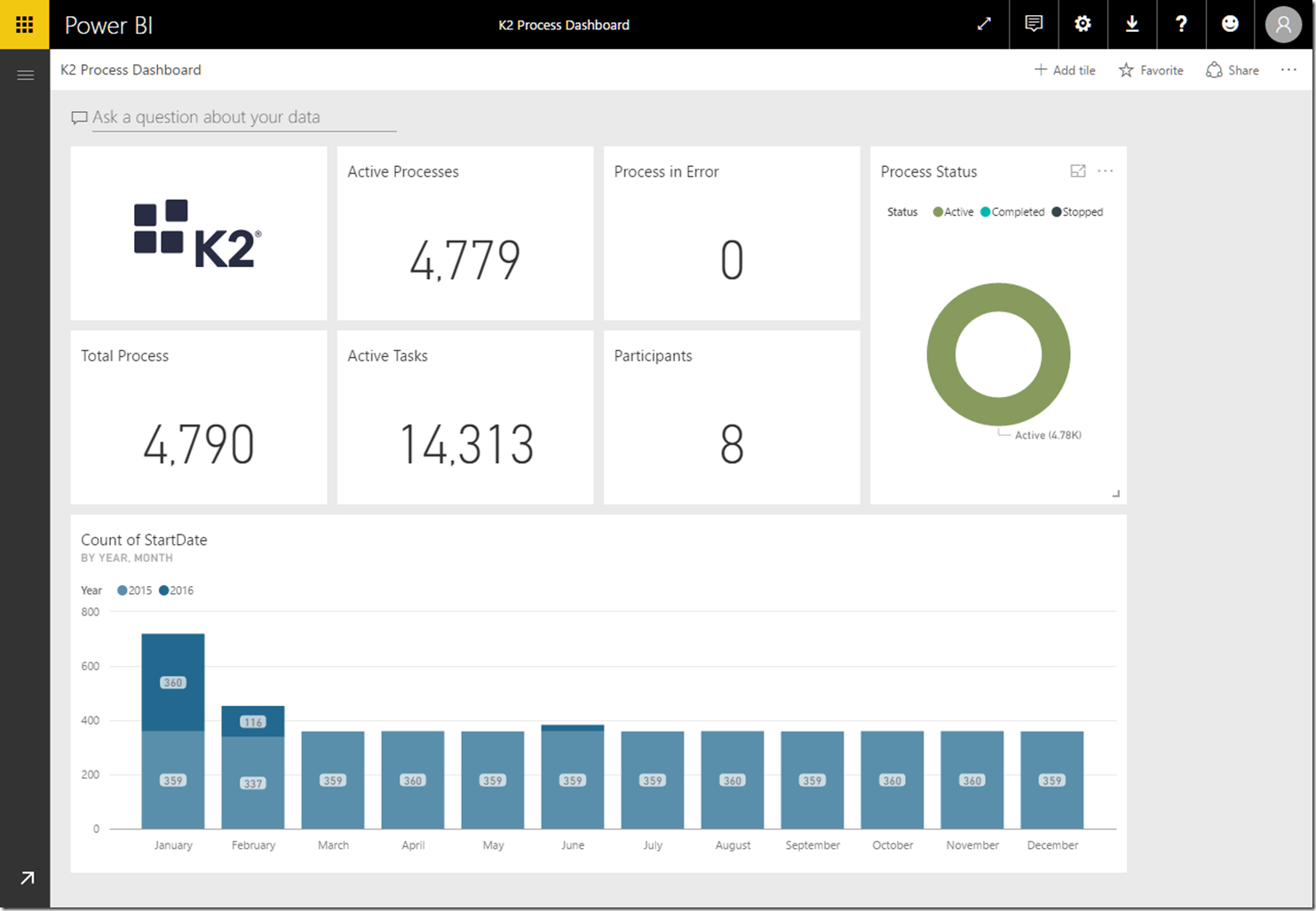 04d20823 094c 4f22 ae82 6d43b5fb212a Explore your K2 Process Analytics Data with Power BI