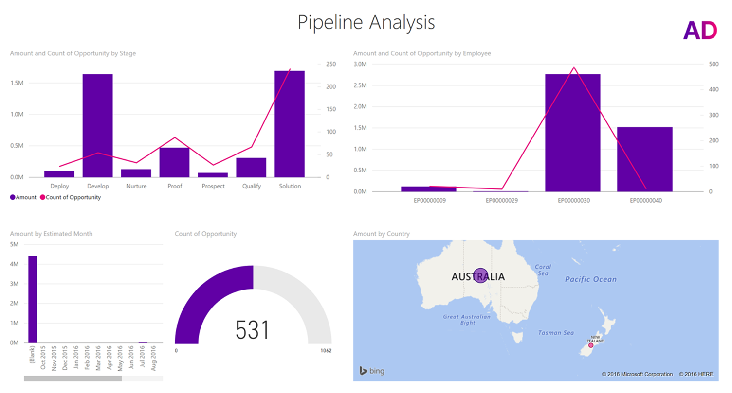 082e6539 f560 4db9 85d9 4280c9912580 Explore your MYOB Advanced Data with Power BI