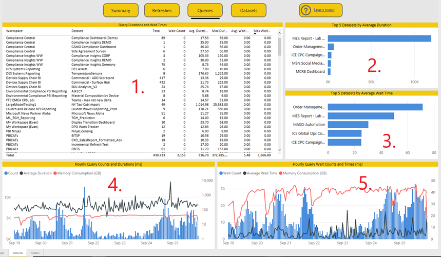 0f2f7bdc df3f 4e3e bed0 2ed5f3b7f70f Premium Capacity Metrics app – query metrics now available