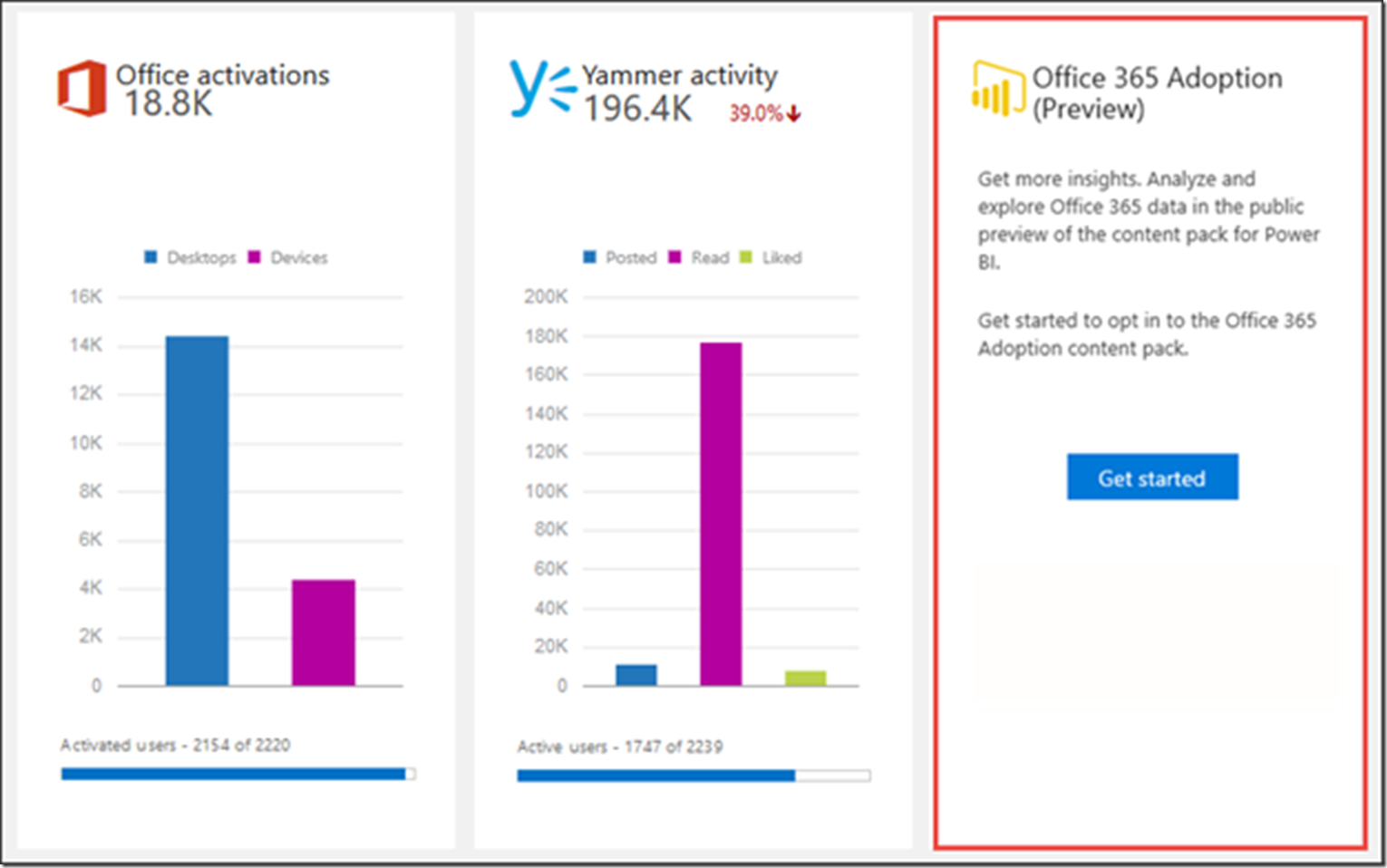 2c2b8aae f3ac 48fb b6b9 f2f885cd2036 Explore your Office 365 Adoption Data in Power BI