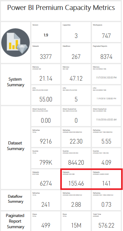 Dataset size and count now available in Power BI Premium Capacity