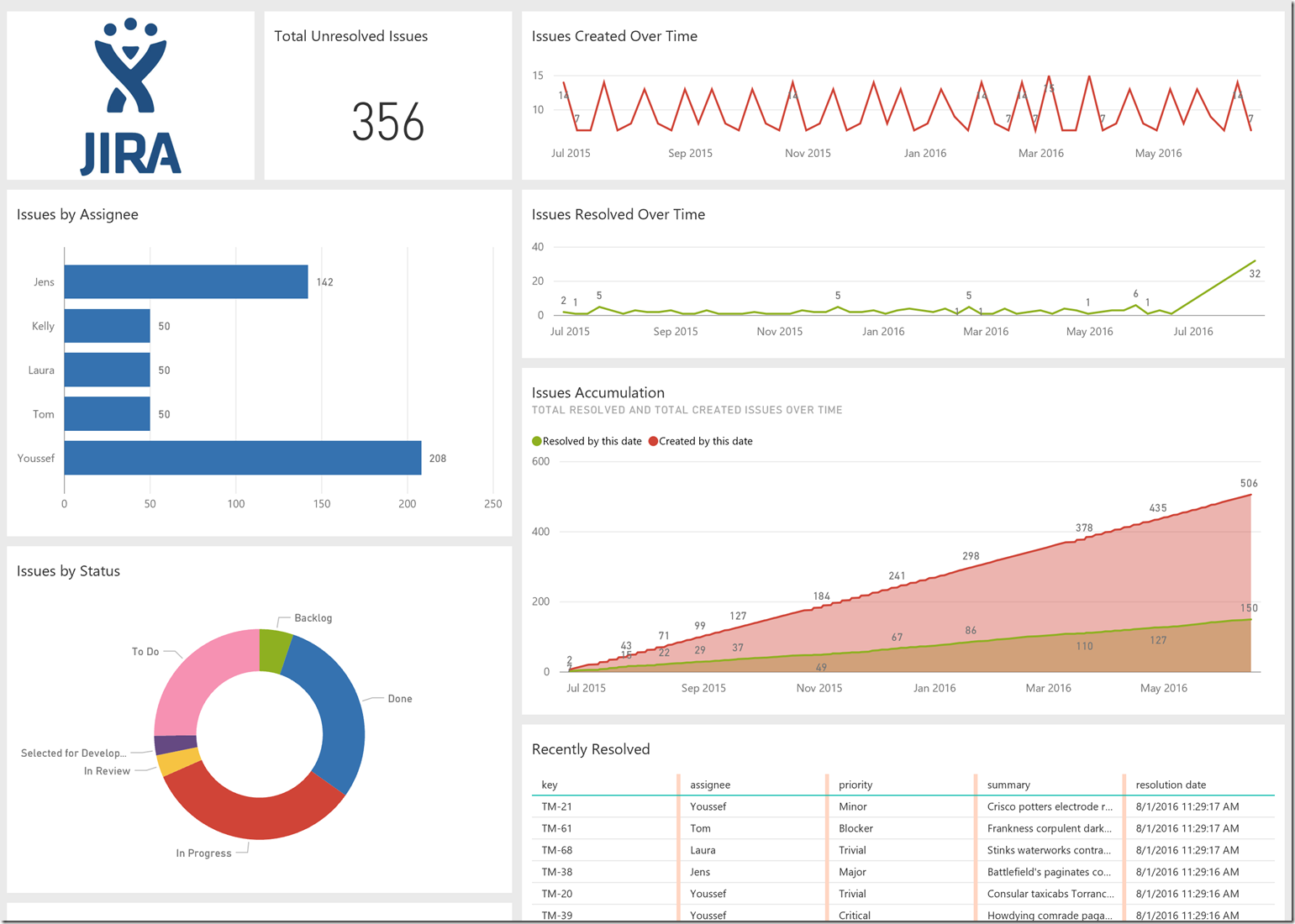 Explore Your Jira Data With Power Bi Blog De Microsoft