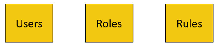 powerbi-embedded-rls-components