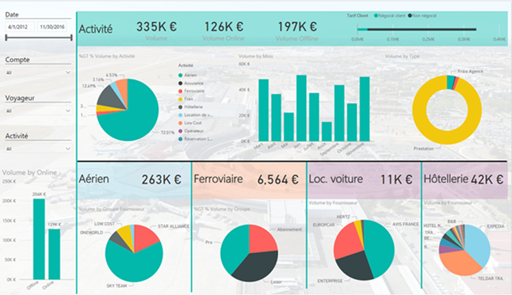 How Power BI Embedded Helps MB3M Provide A More Dynamic Reporting Solution To Its Customers | Microsoft Power BI Blog | Microsoft Power BI