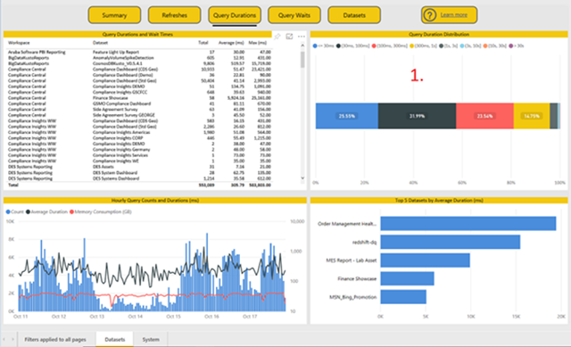 6d8b8a10 1939 4f5f 86df 4f235d2ab59e Premium Capacity Metrics app – query metrics histogram now available