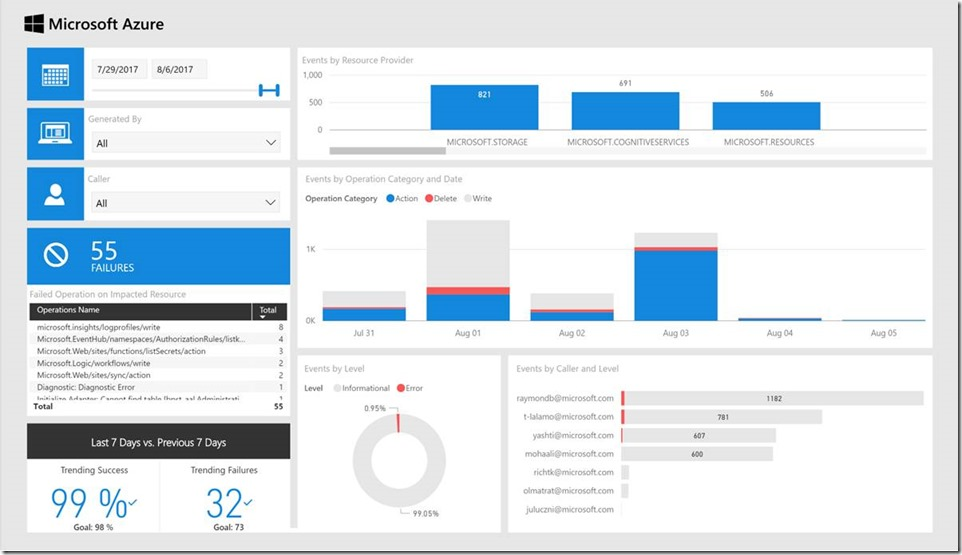 70e8f79f 628d 4dc1 a54d 54e88d3571dd Announcing the Power BI Solution Template for Azure Activity Log Analytics