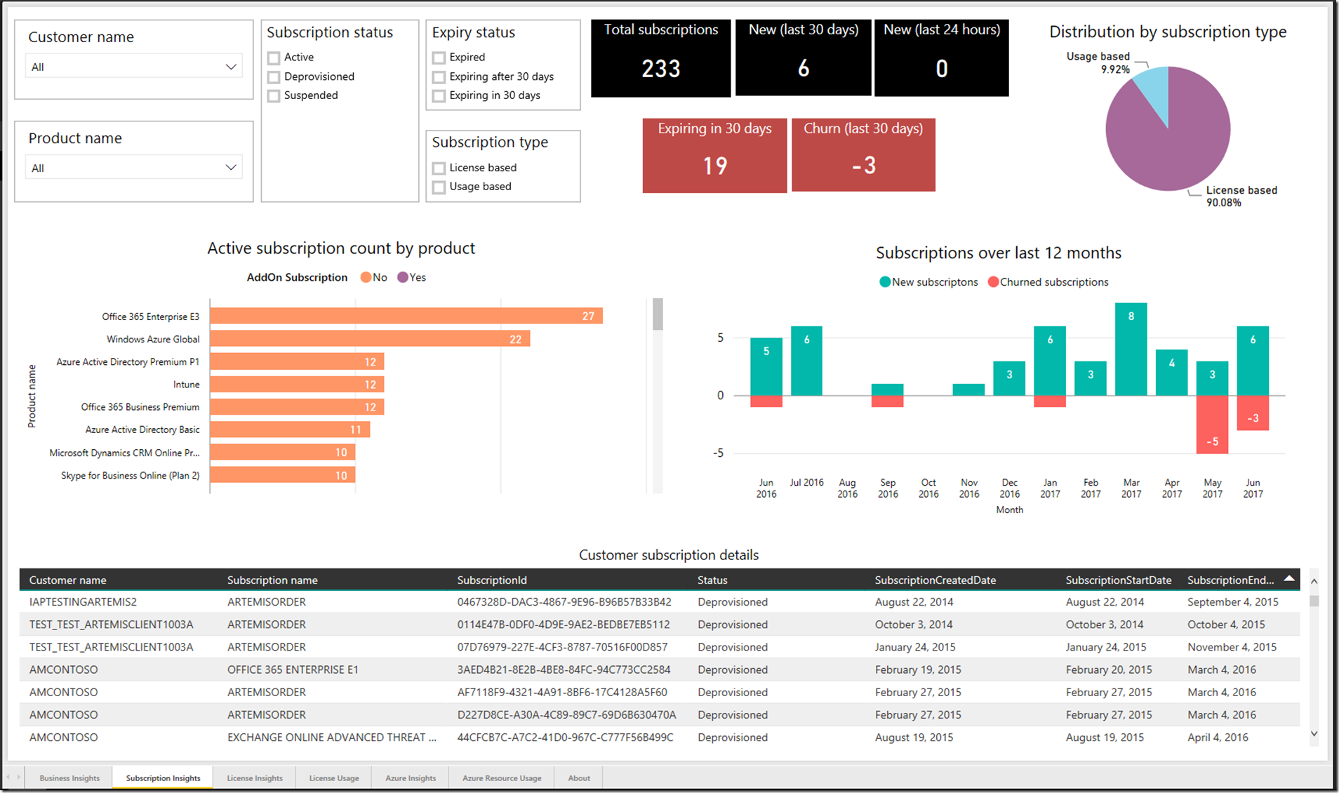 841f413f 7210 4a4a 98d4 0fdadcc394ea Explore your Partner Center Analytics Data in Power BI