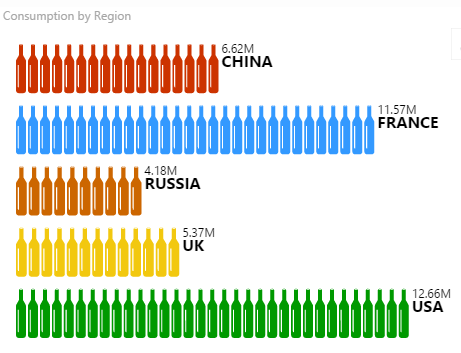 wine bottle bar chart