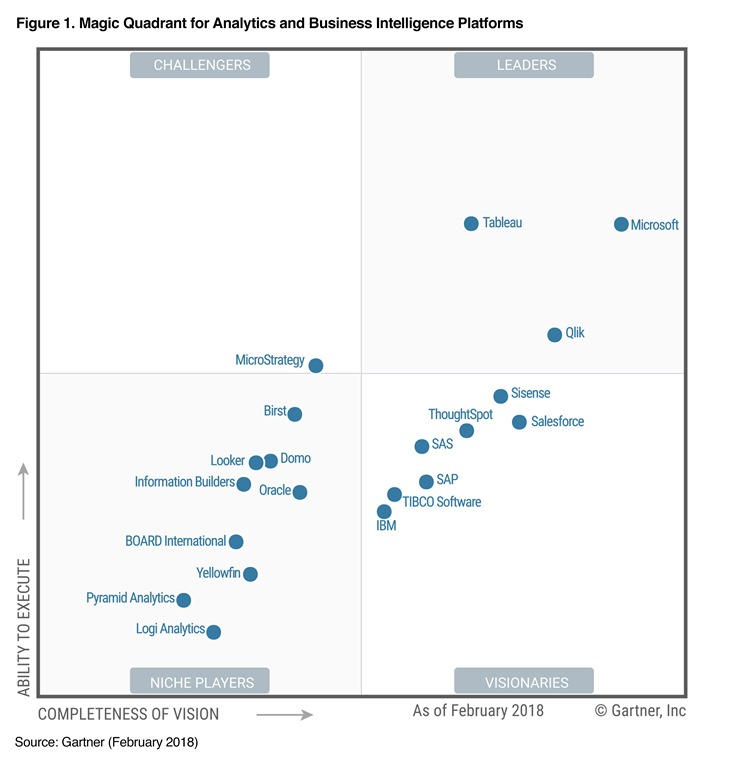 Gartner recognizes Microsoft as a leader in Analytics and BI platforms for 11 consecutive years | Microsoft Power BI-Blog | Microsoft Power BI