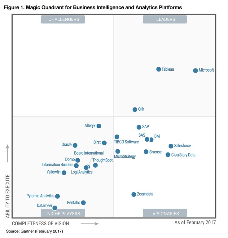 gartner positions microsoft as a leader in bi and analytics