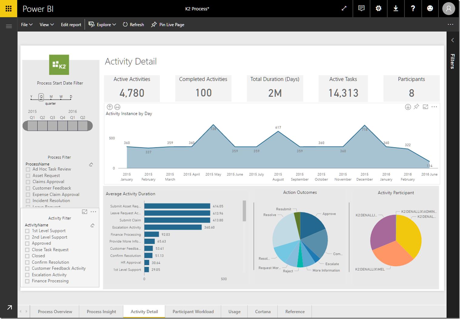 ac8c1693 da21 44c0 834c ccf6587ee77c Explore your K2 Process Analytics Data with Power BI