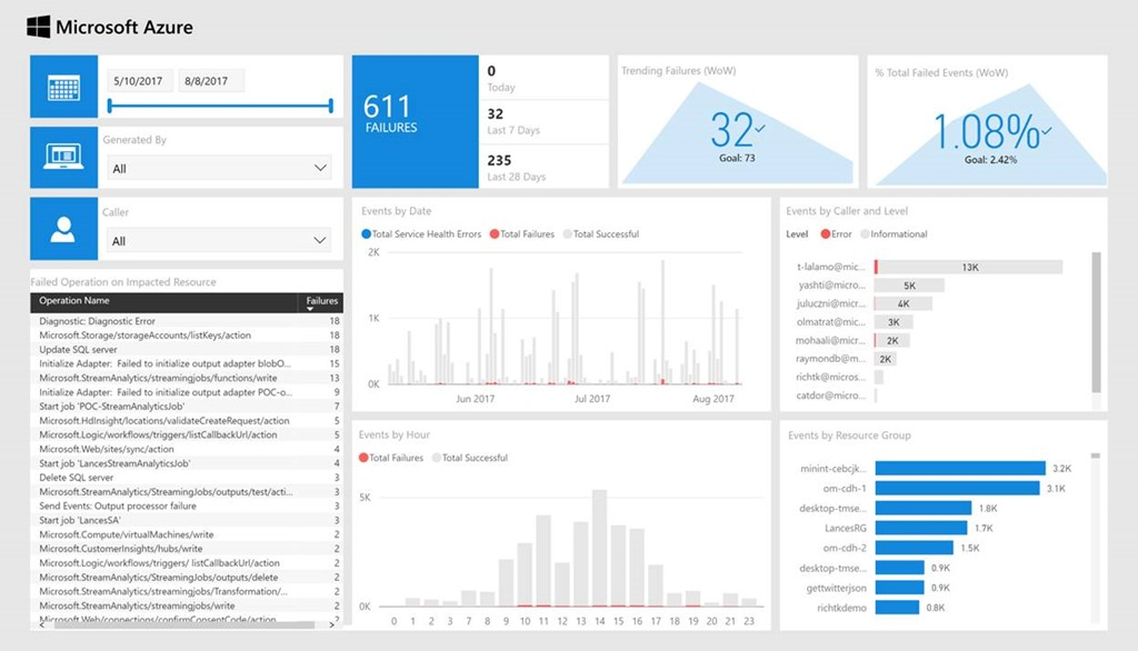 Announcing The Power Bi Solution Template For Azure Activity Log