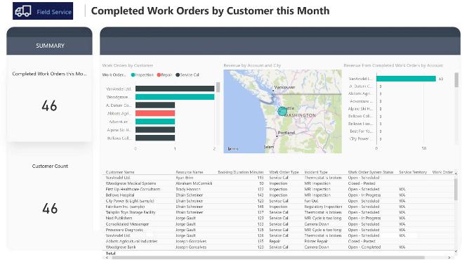 customer service report template