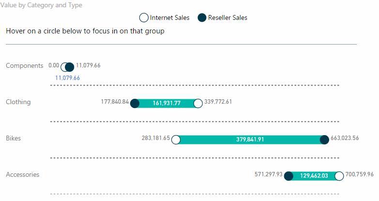 Visual Awesomeness Unlocked – Gap Analysis Visual | Blog Microsoft