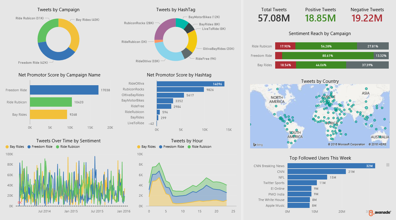 Partner showcase | Microsoft Power BI