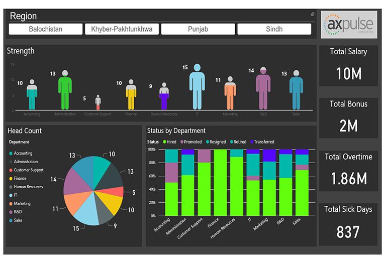 Hr Dashboard | Partnershowcase Microsoft Power Bi