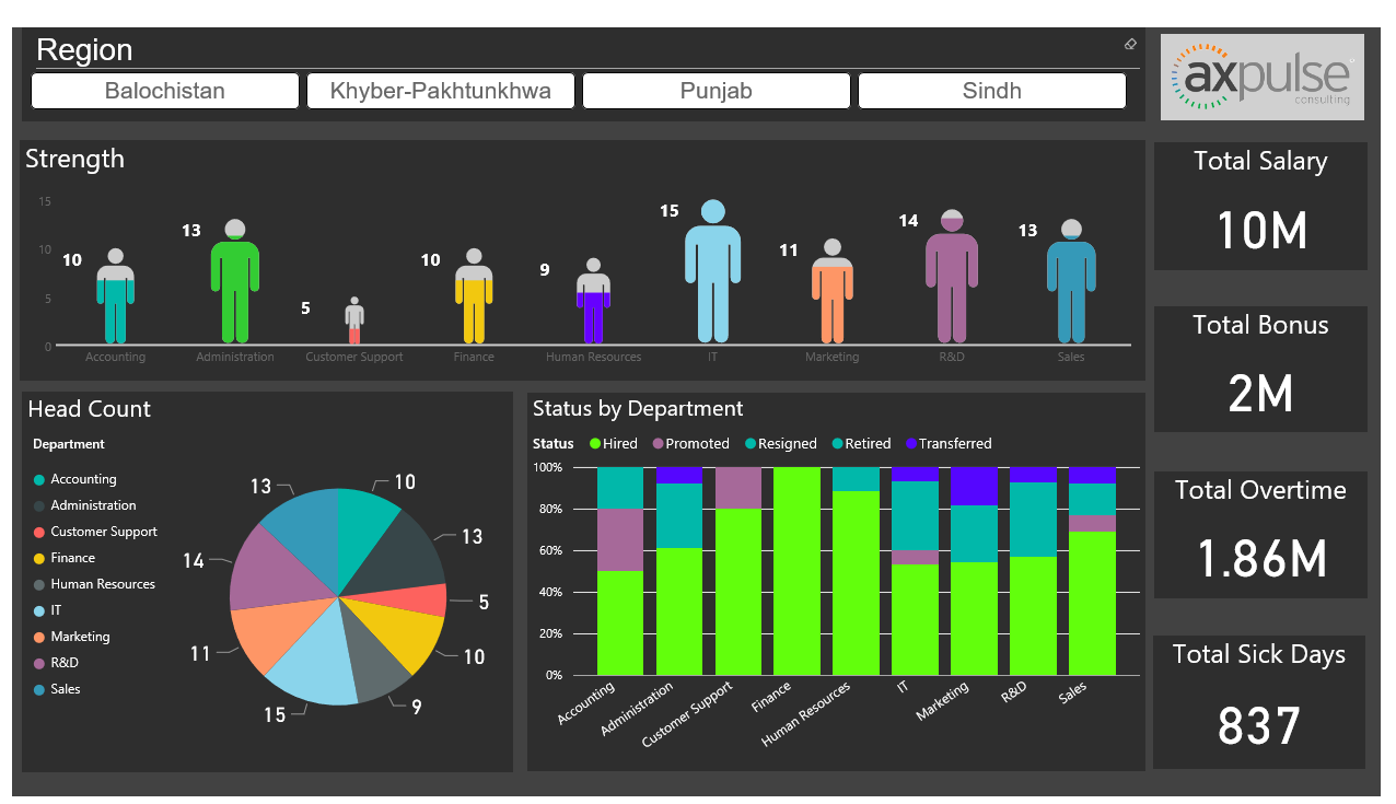 The Dashboard Uses The Human Resource Data From Sources Like Microsoft  Excel, Any ERP Or Human Resource Application To Present It On A Power BI  Dashboard.