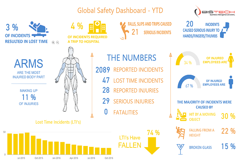 Partner showcase microsoft power bi for Safety dashboard template