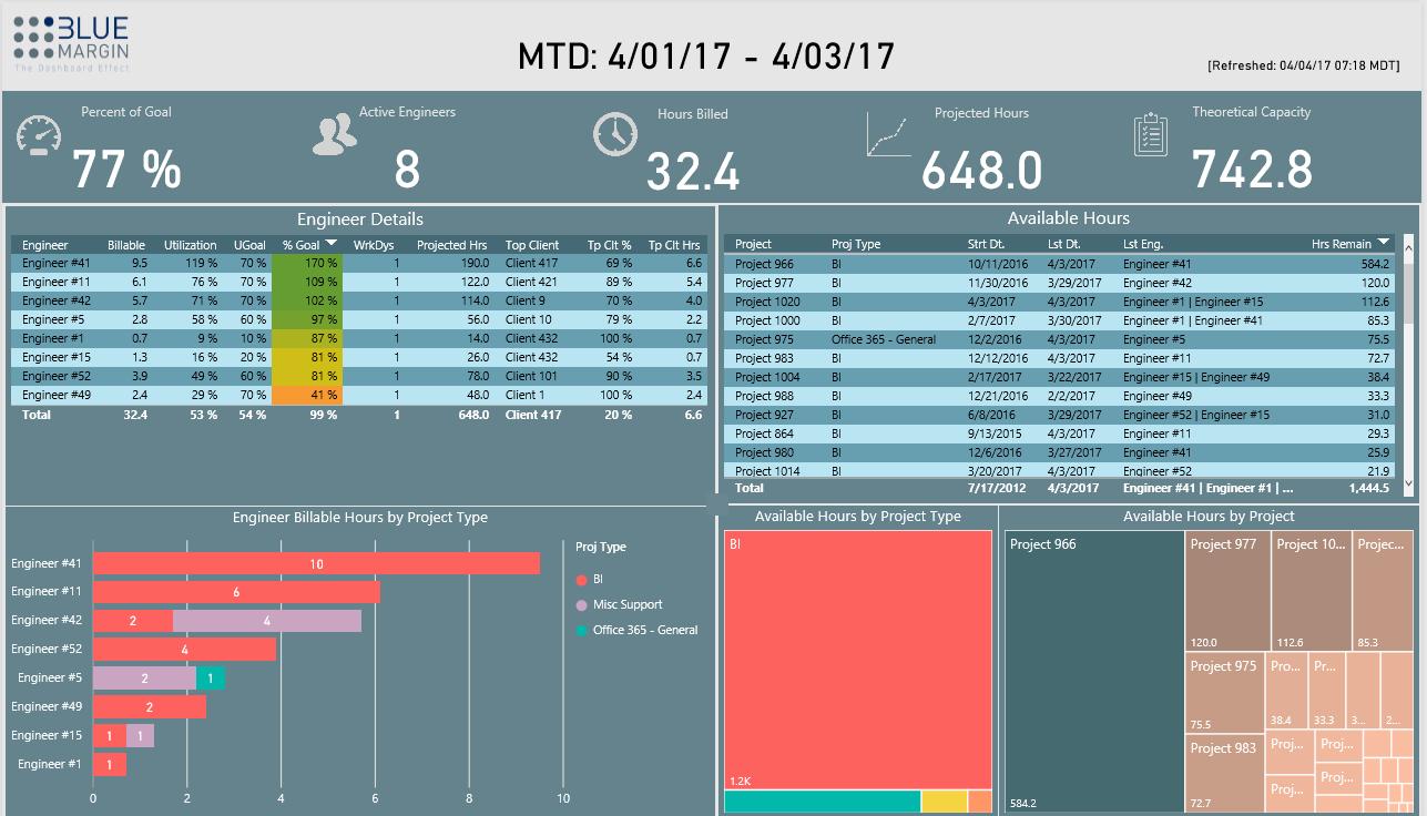 Partner showcase microsoft power bi blue margin inc is a microsoft gold partner specializing in data analytics using power bi xflitez Images