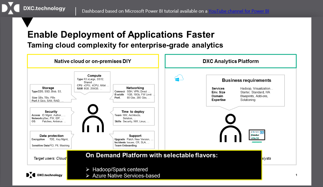 Partner showcase microsoft power bi dxc expands the analytics platform offering with microsoft azure cloud services and power bi to provide flexible analytics platform service to create xflitez Images