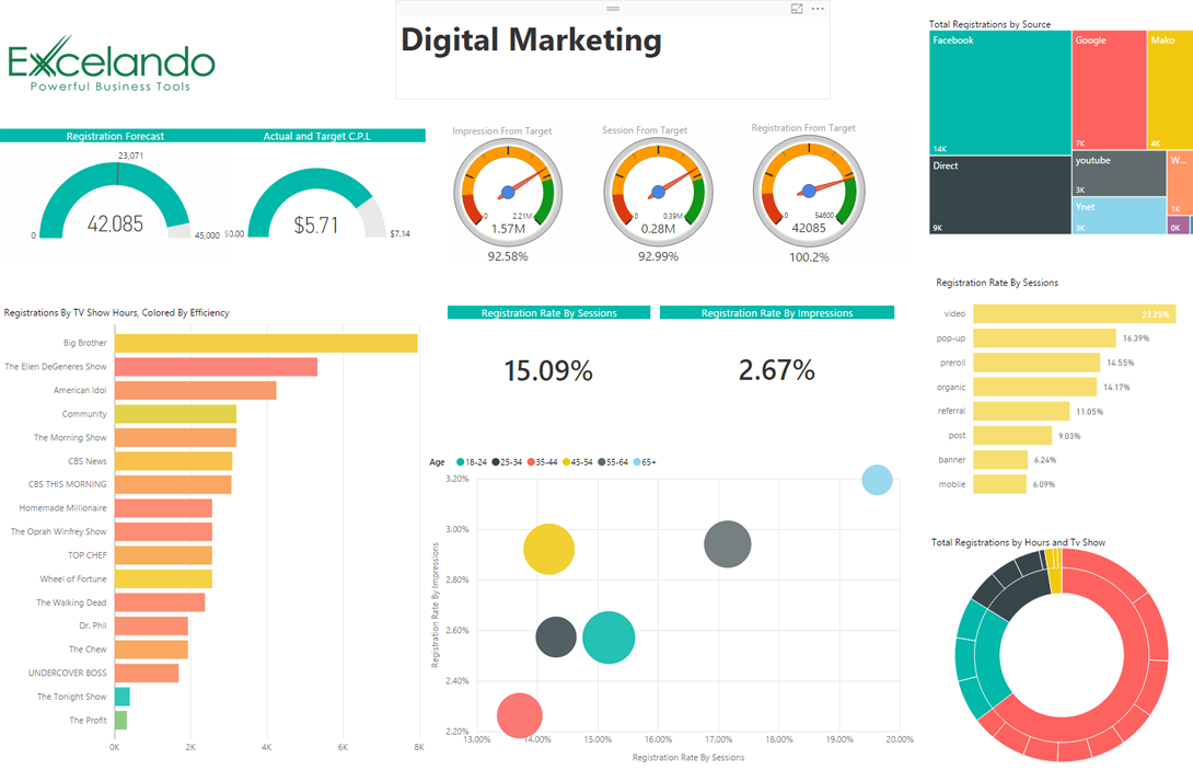 digi marketing analysis