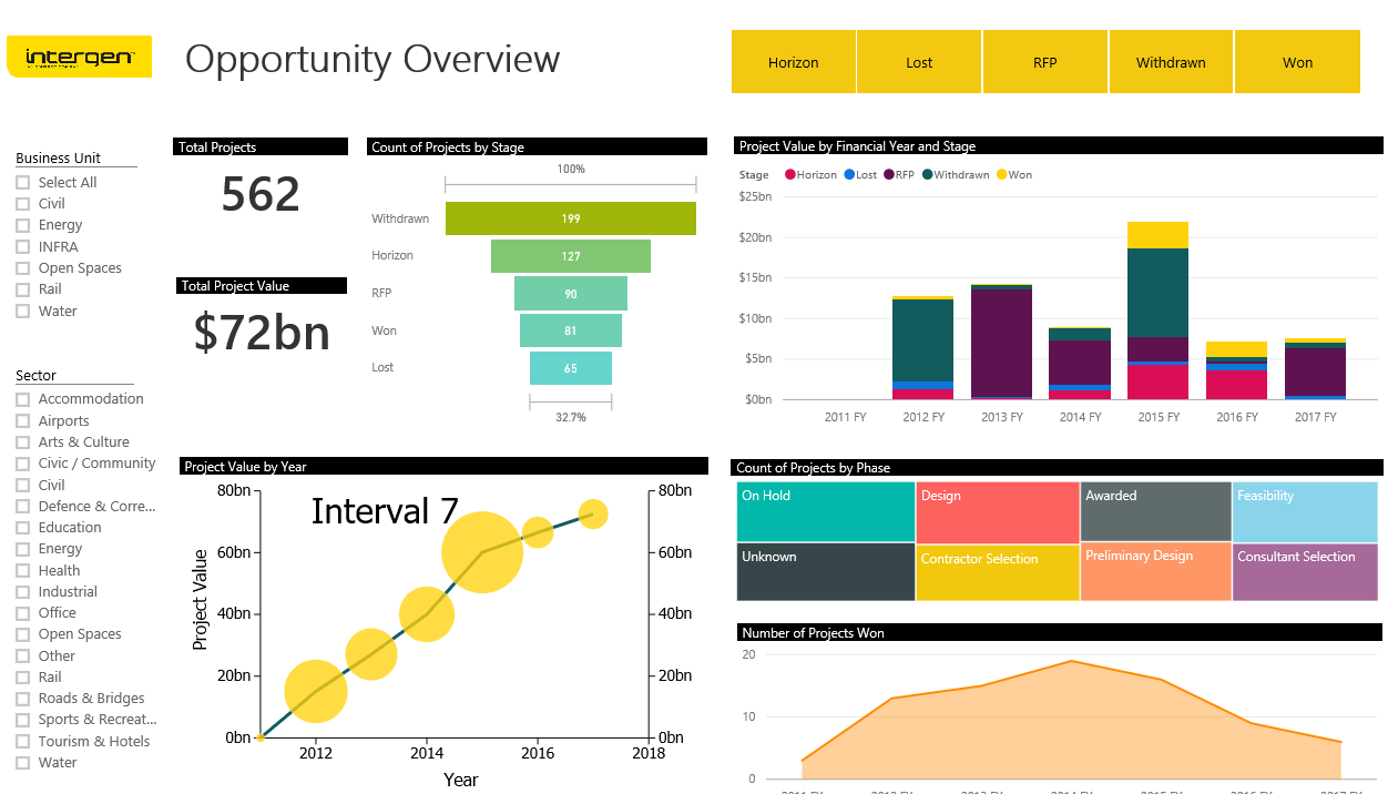 Presentación de asociados | Microsoft Power BI