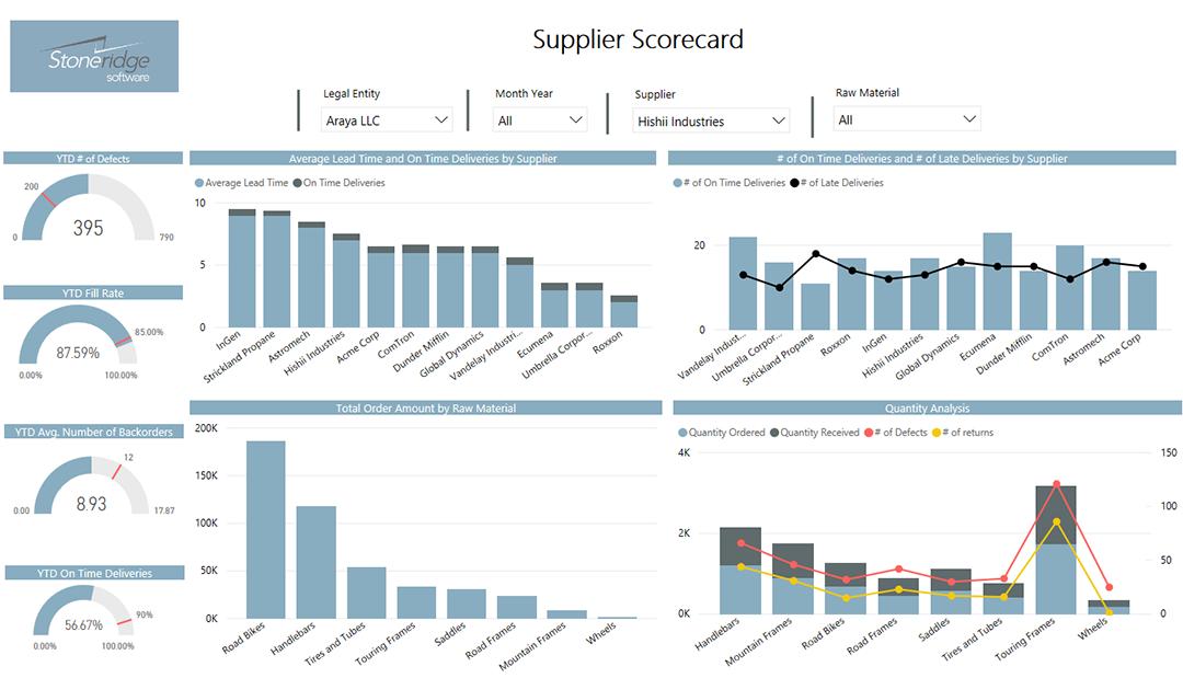 Stoneridge Software - Vendor/Supplier & Inventory Dashboard